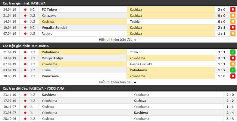 Nhận định Kashiwa Reysol vs Yokohama 13h00, 28/04 (vòng 11 Hạng 2 Nhật Bản)