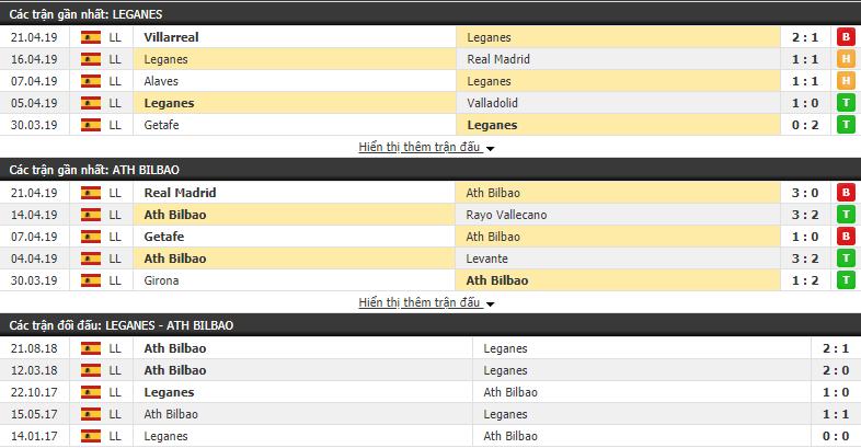 Nhận định Leganes vs Athletic Bilbao 01h30, 25/04 (vòng 34 VÐQG Tây Ban Nha)