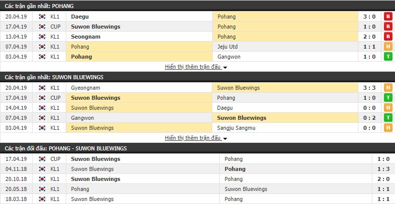 Nhận định Pohang Steelers vs Suwon Bluewings 17h30, 26/04 (vòng 9 VÐQG Hàn Quốc)