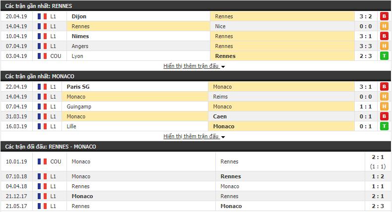 Nhận định Rennes vs Monaco 00h00, 02/05 (vòng 34 VÐQG Pháp)