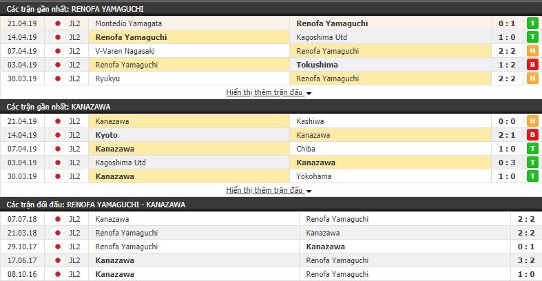 Nhận định Renofa Yamaguchi vs Zweigen Kanazawa 14h00, 28/04 (vòng 11 Hạng 2 Nhật Bản)