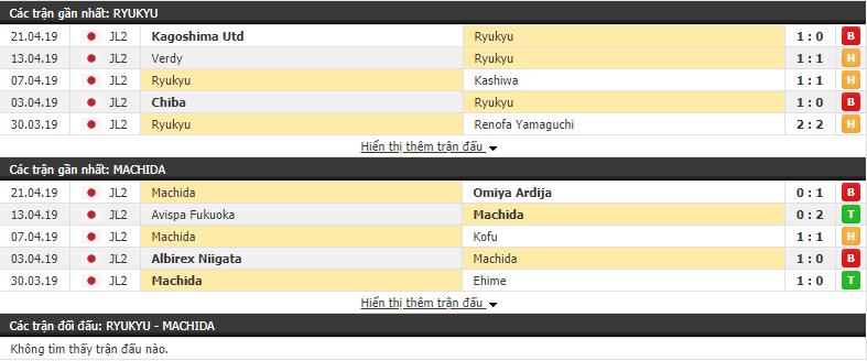 Nhận định Ryukyu vs Machida Zelvia 17h30, 27/04 (vòng 11 Hạng 2 Nhật Bản)