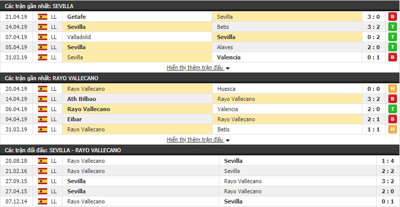Nhận định Sevilla vs Rayo Vallecano 00h30, 26/04 (vòng 34 VÐQG Tây Ban Nha)