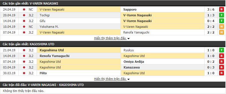 Nhận định V-Varen Nagasaki vs Kagoshima 12h00, 27/04 (vòng 11 Hạng 2 Nhật Bản)
