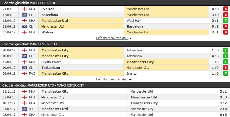 Dự đoán MU vs Man City 02h00 25/04 (đá bù vòng 31 Ngoại hạng Anh)
