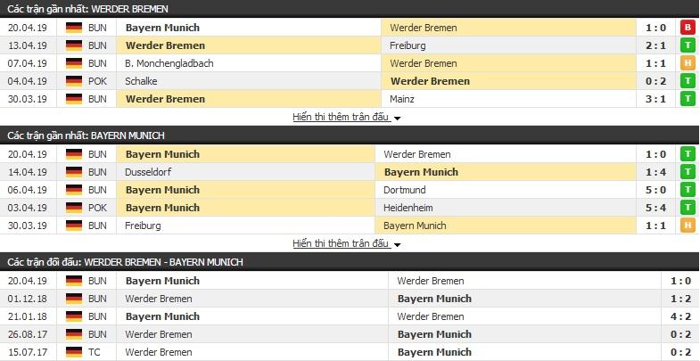 Nhận định Werder Bremen vs Bayern Munich 01h45, 25/04 (bán kết cúp QG Đức)