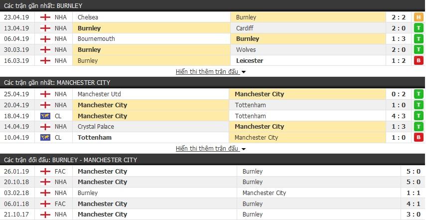 Dự đoán Burnley vs Man City 20h05, 28/04 (vòng 36 Ngoại hạng Anh)