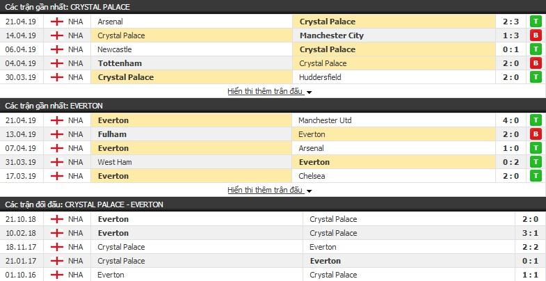 Dự đoán Crystal Palace vs Everton 21h00, 27/04 (vòng 36 Ngoại hạng Anh)
