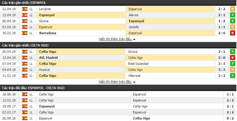 Nhận định Espanyol vs Celta Vigo 01h30, 25/04 (vòng 34 VÐQG Tây Ban Nha)