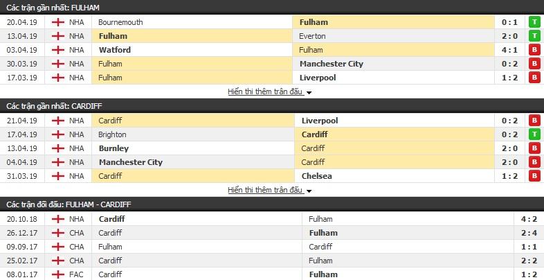 Nhận định Fulham vs Cardiff 21h00, 27/04 (vòng 36 Ngoại hạng Anh)