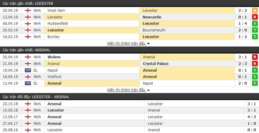 Dự đoán Leicester vs Arsenal 18h00, 28/04 (vòng 36 Ngoại hạng Anh)