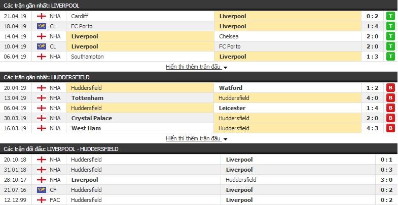 Nhận định Liverpool vs Huddersfield 02h00, 27/04 (vòng 36 Ngoại hạng Anh)