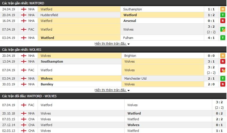 Nhận định Watford vs Wolves 21h00, 27/04 (vòng 36 Ngoại hạng Anh)