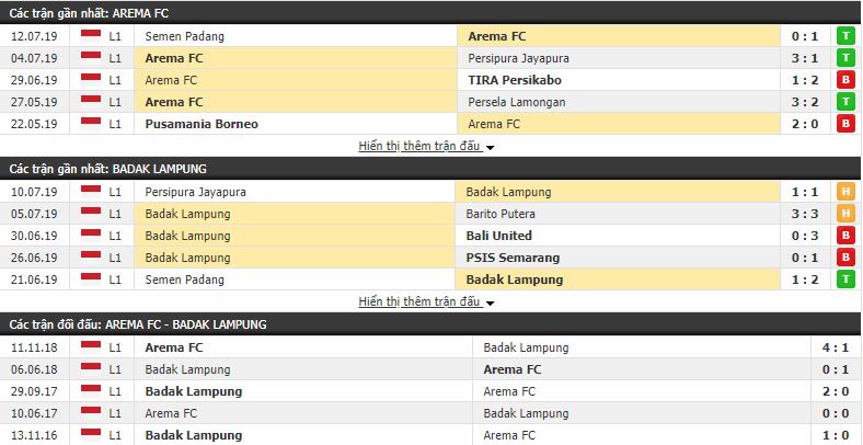 Nhận định Arema vs Badak Lampung 18h30, 16/07 (vòng 9 VÐQG Indonesia)