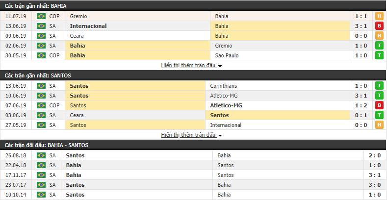 Nhận định Bahia vs Santos 05h00, 14/07 (vòng 10 VĐQG Brazil)
