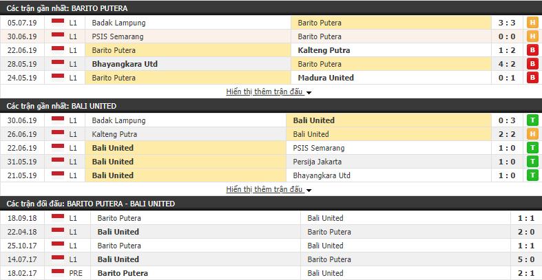 Nhận định, dự đoán Barito Putera vs Bali United 18h30, 14/07 (vòng 8 VÐQG Indonesia)