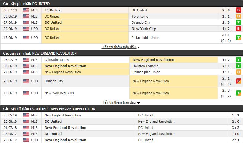 Nhận định DC United vs New England 06h00, 13/07 (Nhà Nghề Mỹ)