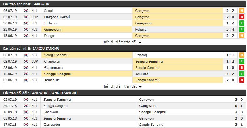 Nhận định, dự đoán Gangwon vs Sangju Sangmu 17h00, 09/07 (vòng 20 VÐQG Hàn Quốc)