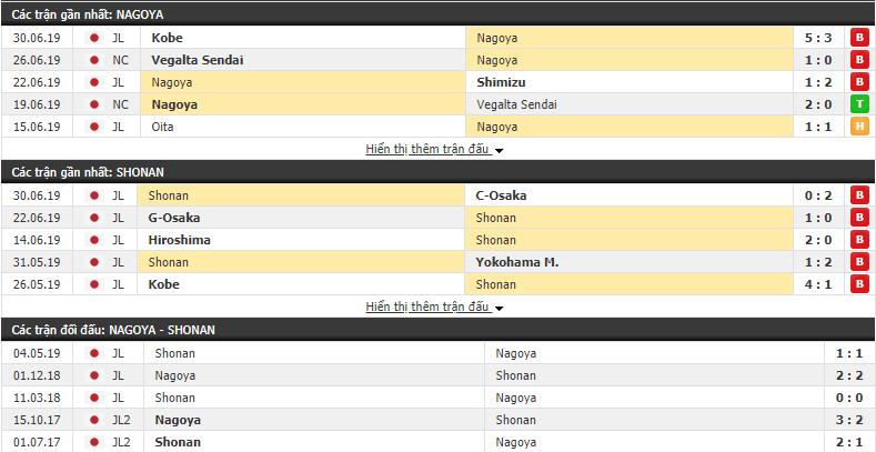Nhận định, dự đoán Nagoya Grampus vs Shonan Bellmare 16h00, 07/07 (vòng 18 VÐQG Nhật Bản)