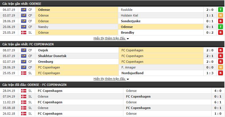 Nhận định Odense vs Copenhagen 21h00, 14/07 (vòng 1 VÐQG Đan Mạch)