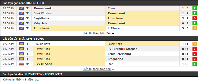 Nhận định Ruzomberok vs Levski Sofia 23h30, 11/07 (vòng sơ loại cúp C2)