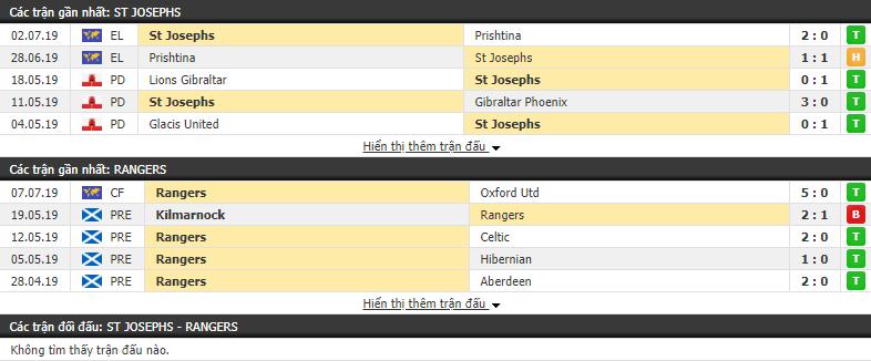Nhận định, dự đoán St Josephs vs Rangers 22h55, 09/07 (lượt đi vòng loại 1 Europa League)