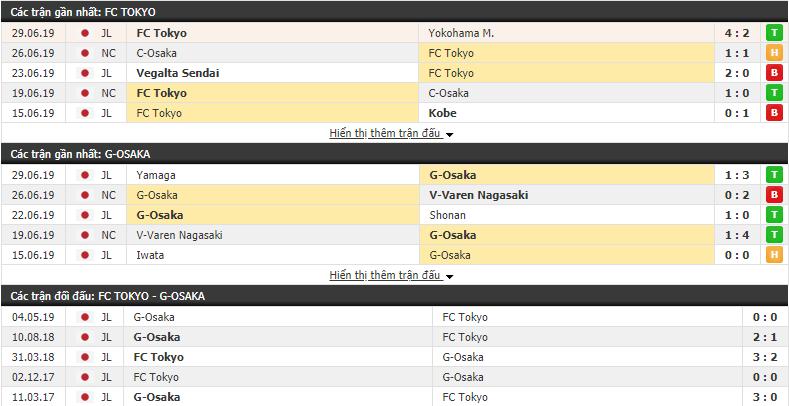 Nhận định, dự đoán Tokyo vs Gamba Osaka 17h00, 07/07 (vòng 18 VÐQG Nhật Bản)