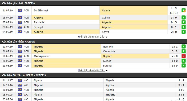 Soi kèo Algeria vs Nigeria 02h00, 15/07 (Bán kết CAN 2019)