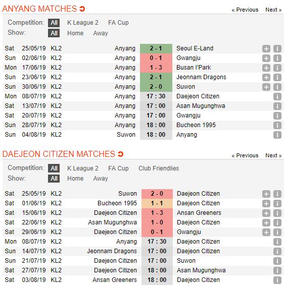 Nhận định, dự đoán Anyang vs Daejeon 17h30, 08/07 (Vòng 18 Hạng 2 Hàn Quốc 2019)