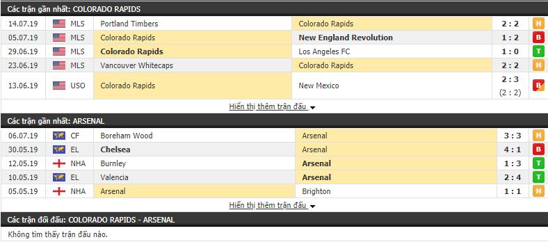 Nhận định Colorado Rapids vs Arsenal 08h00, 16/07 (Giao hữu CLB 2019)