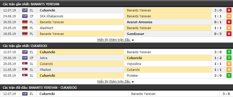 Nhận định Banants Yerevan vs Cukaricki 22h00, 16/07 (Sơ loại Europa League)