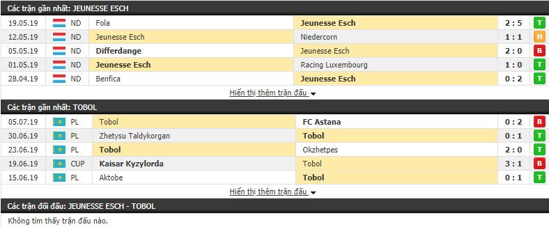 Nhận định, dự đoán Jeunesse Esch vs Tobol 22h55, 10/07 (Vòng sơ loại Europa League 2019/20)