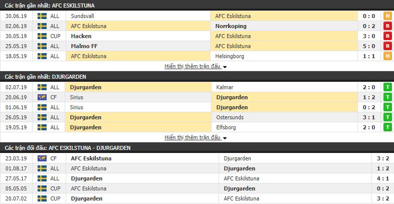 Nhận định, dự đoán AFC Eskilstuna vs Djurgarden 00h00, 09/07 (Vòng 14 VĐ Thụy Điển 2019)