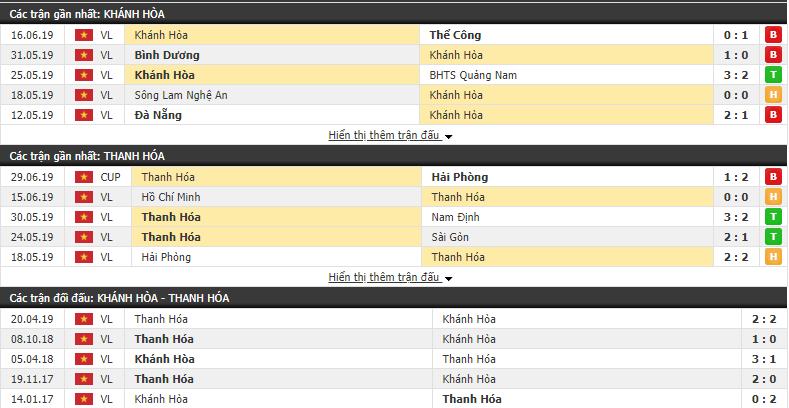 Nhận định, dự đoán Sanna Khánh Hòa vs Thanh Hóa 17h00, 07/07 (Vòng 14 VLeague 2019)