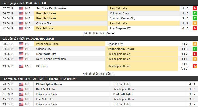 Nhận định Real Salt Lake vs Philadelphia 09h00, 14/07 (Giải Nhà nghề Mỹ 2019)