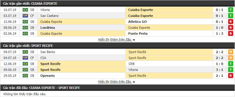 Nhận định Cuiaba Esporte vs Sport Recife, 06h00, 16/07 (Hạng 2 Brazil 2019)