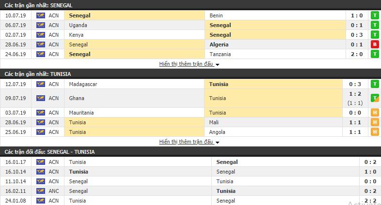 Nhận định Senegal vs Tunisia 23h00, 14/07 (Bán kết CAN 2019)