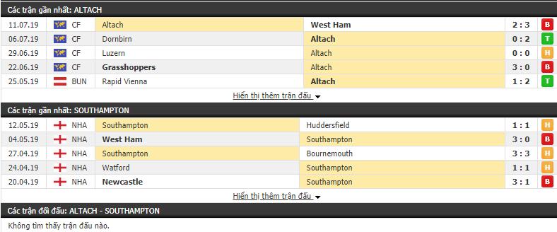 Nhận định Altach vs Southampton 20h00, 14/07 (Giao hữu CLB 2019)