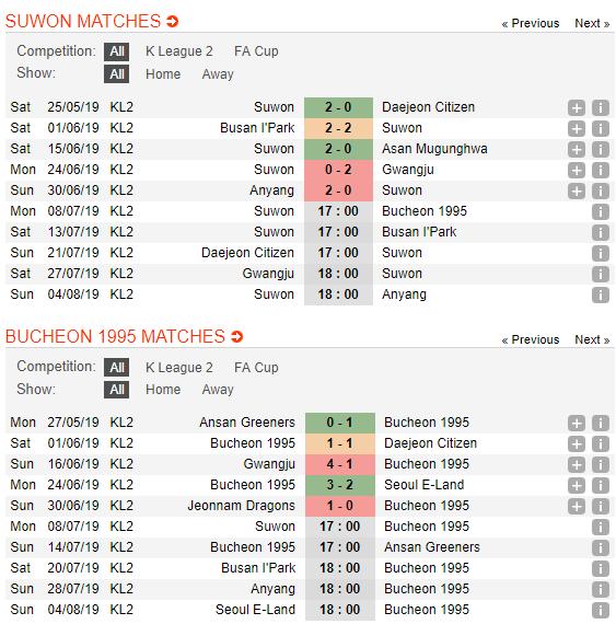 Nhận định, dự đoán Suwon City vs Bucheon FC 17h00, 08/07 (Vòng 18 Hạng 2 Hàn Quốc 2019)