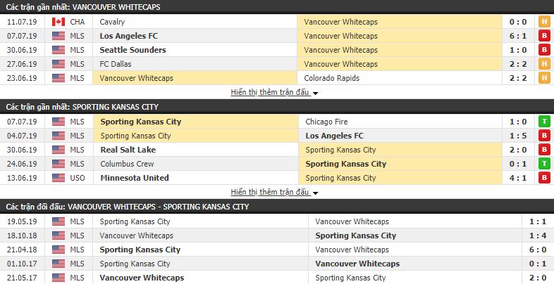 Nhận định Vancouver Whitecaps vs Sporting Kansas City 09h00, 14/07 (Giải Nhà nghề Mỹ 2019)
