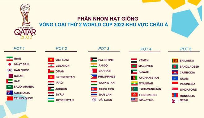 Bốc Thăm Vong Loại World Cup 2022 Nếu đt Việt Nam Rơi Vao Bảng Tử Thần
