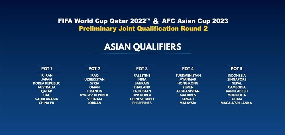 Khi nào bốc thăm vòng loại World Cup 2022 khu vực châu Á?