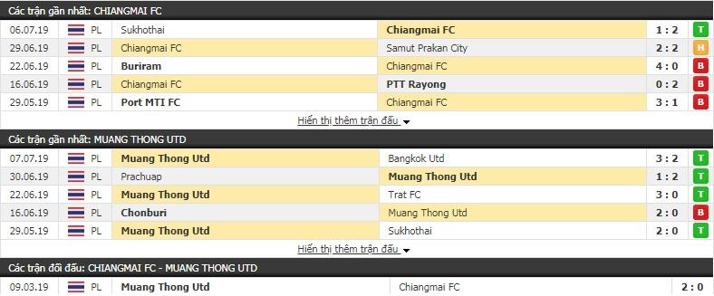 Nhận định, dự đoán Chiangmai vs Muangthong 20h00, 12/7 (vòng 18 giải VĐQG Thái Lan)