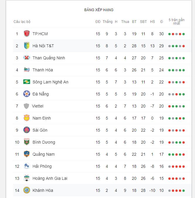 Bảng xếp hạng V.League 2019 vòng 15: Hà Nội bị soán ngôi, HAGL rơi xuống nhóm cầm đèn đỏ