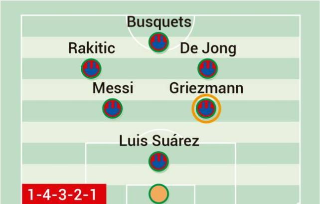3 cách để Griezmann chơi cùng Messi trong đội hình Barca