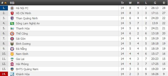 Bảng xếp hạng V.League 2019 vòng 14: Hà Nội FC trở lại đỉnh bảng