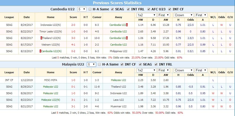 Nhận định U22 Campuchia vs U22 Malaysia 18h30, 18/2 (vòng bảng giải U22 Đông Nam Á)