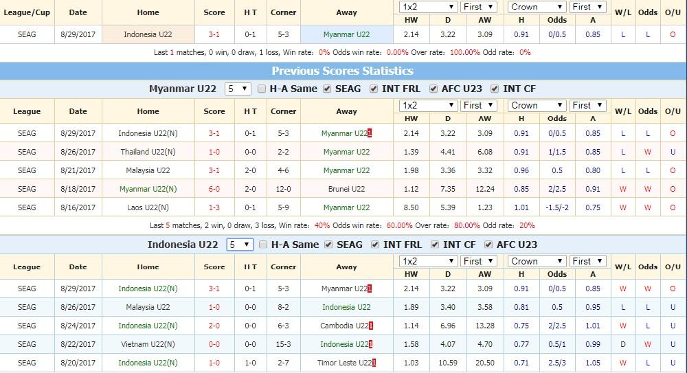 Nhận định U22 Myanmar vs U22 Indonesia 15h30, 18/2 (vòng bảng giải U22 Đông Nam Á)