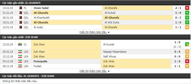 Nhận định Al Gharafa vs Zob Ahan 22h00, 19/2 (vòng play-off - AFC Champions League)