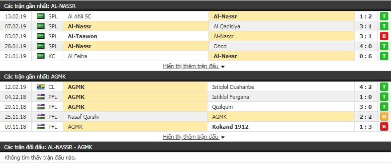 Nhận định Al Nassr vs AGMK 22h00, 19/2 (vòng play-off - AFC Champions League)